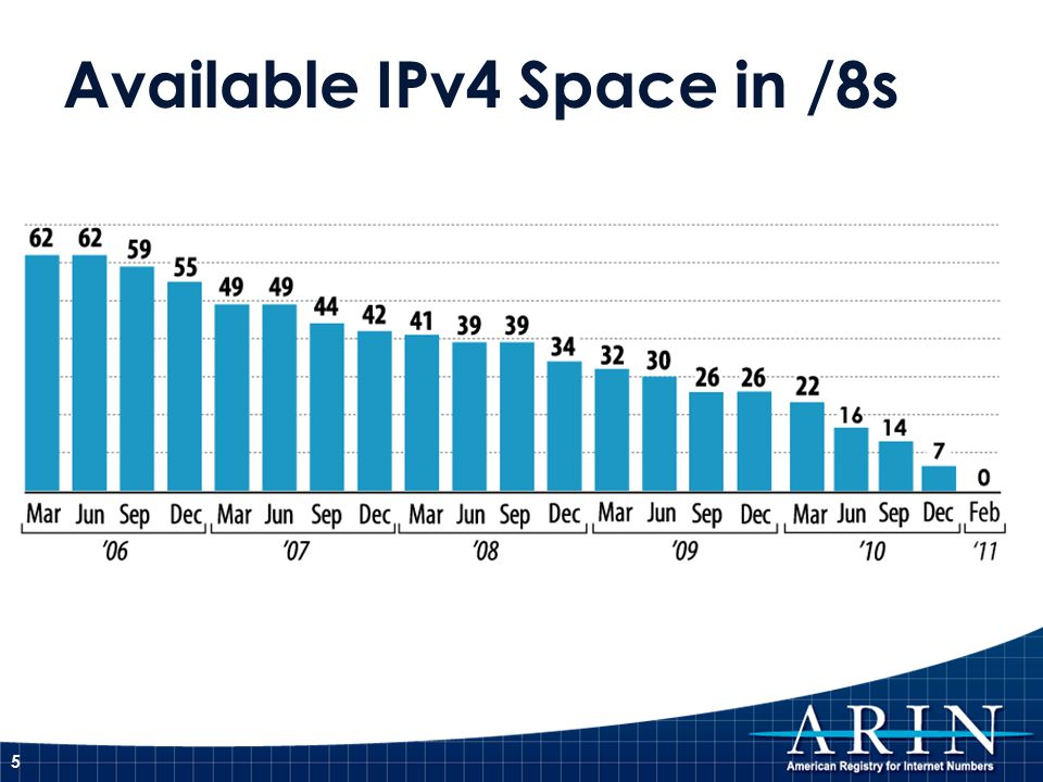 Available IPv4 Space in /8s 5