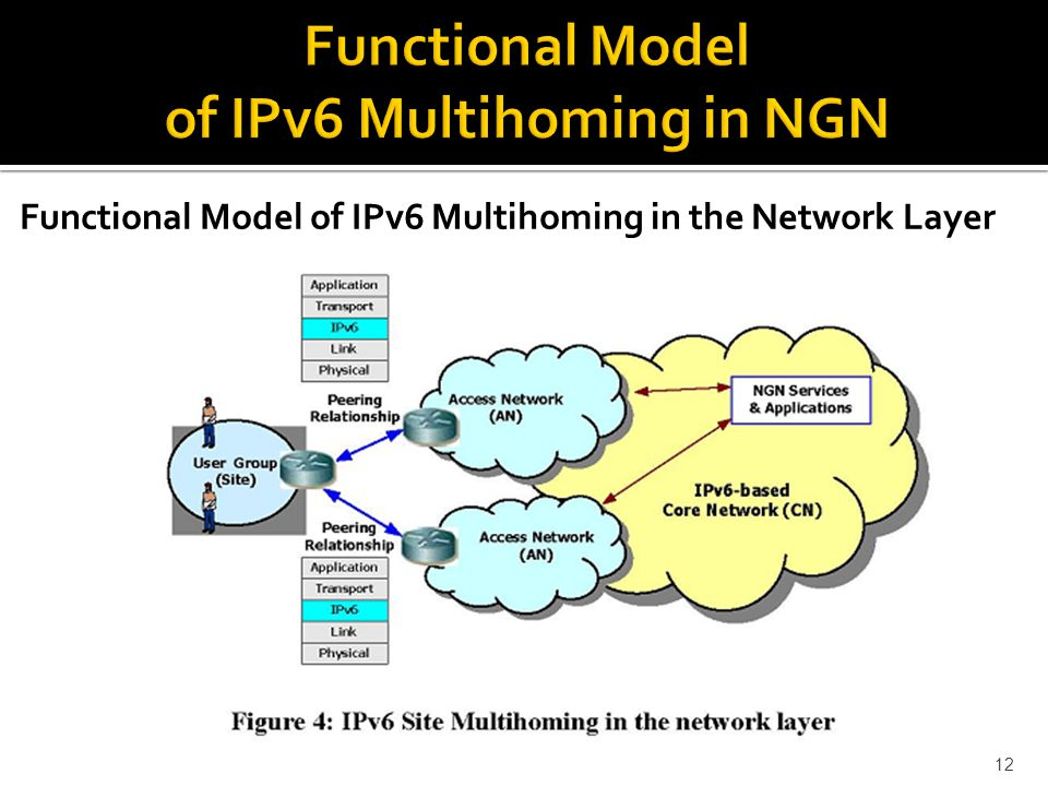 Functional Model of IPv6 Multihoming in the Network Layer 12