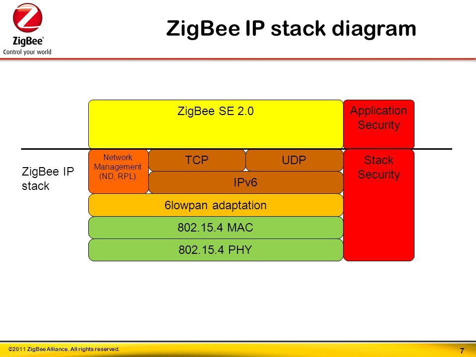 ©2011 ZigBee Alliance. All rights reserved.