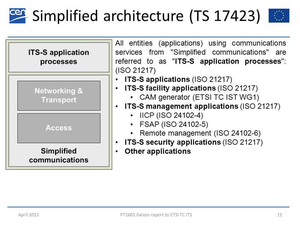 Simplified architecture (TS 17423) April 2013PT1601 liaison report to ETSI TC ITS11 All entities (applications) using communications services from Simplified communications are referred to as ITS-S application processes : (ISO 21217) ITS-S applications (ISO 21217) ITS-S facility applications (ISO 21217) CAM generator (ETSI TC IST WG1) ITS-S management applications (ISO 21217) IICP (ISO 24102-4) FSAP (ISO 24102-5) Remote management (ISO 24102-6) ITS-S security applications (ISO 21217) Other applications