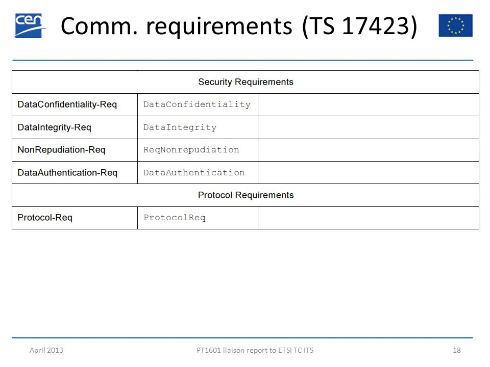 Comm. requirements (TS 17423) April 2013PT1601 liaison report to ETSI TC ITS18