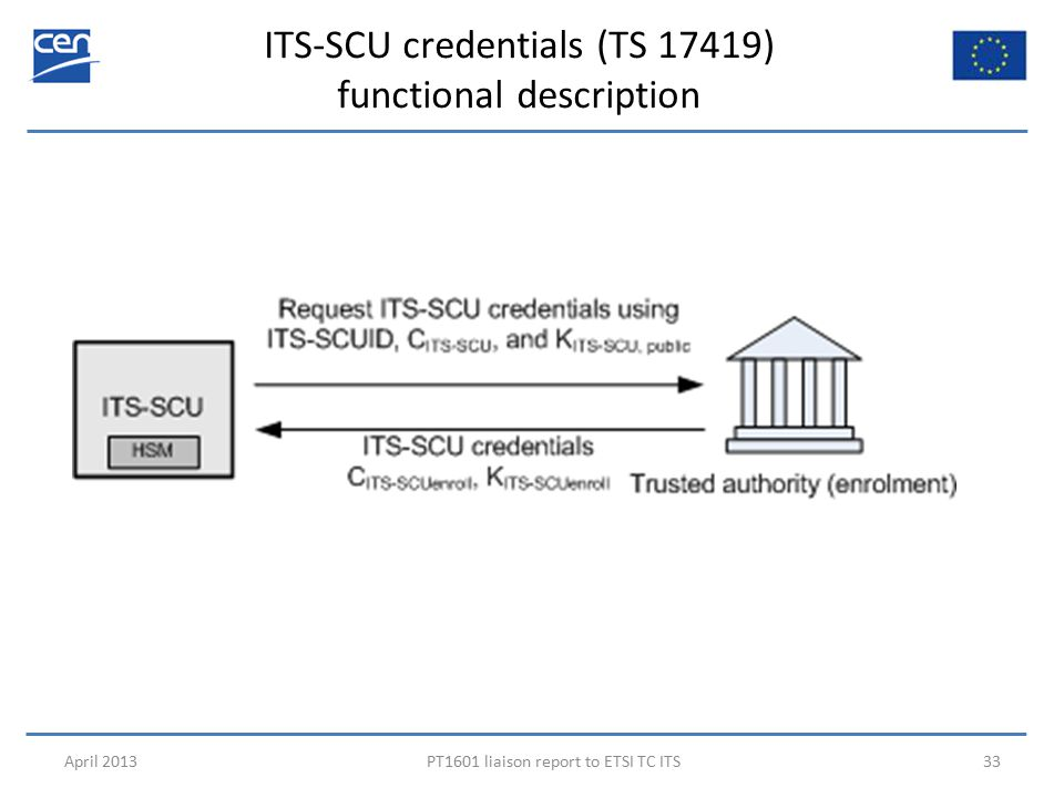 ITS-SCU credentials (TS 17419) functional description April 2013PT1601 liaison report to ETSI TC ITS33