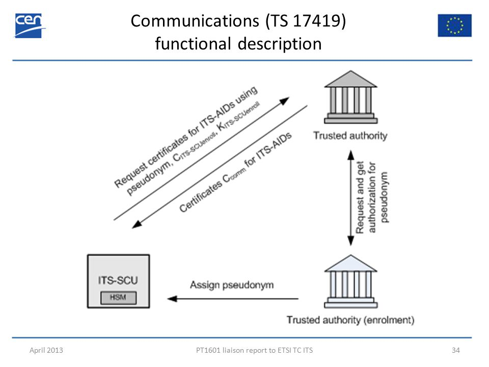 Communications (TS 17419) functional description April 2013PT1601 liaison report to ETSI TC ITS34