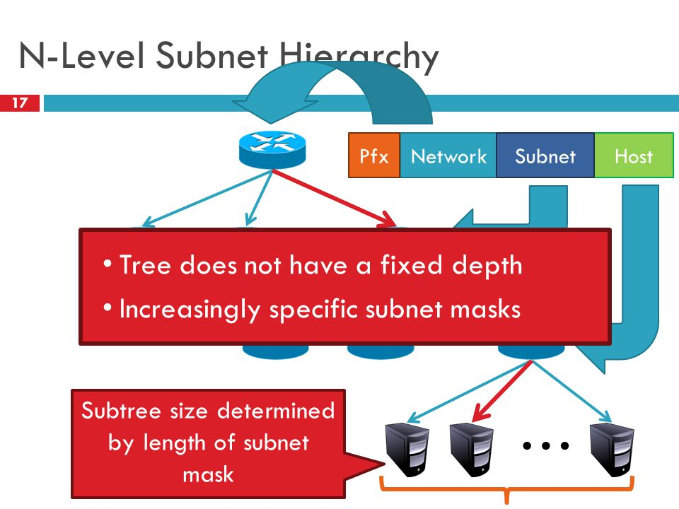 N-Level Subnet Hierarchy 17 … … HostNetworkPfx Subtree size determined by length of subnet mask Subnet … Tree does not have a fixed depth Increasingly