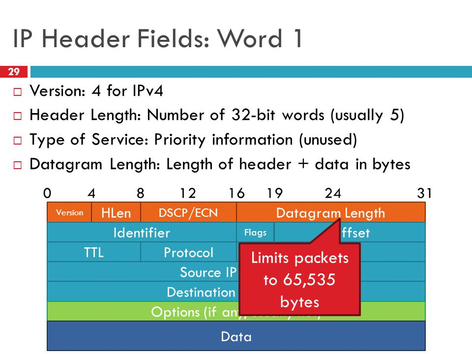 IP Header Fields: Word 1 29  Version: 4 for IPv4  Header Length: Number of 32-bit words (usually 5)  Type of Service: Priority information (unused)