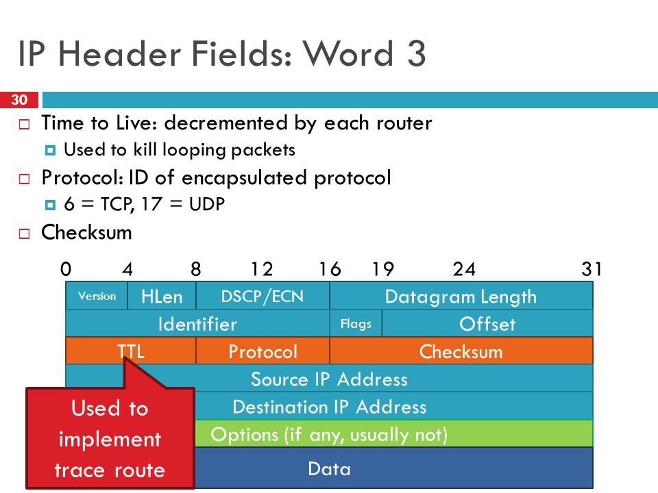 IP Header Fields: Word 3 30  Time to Live: decremented by each router  Used to kill looping packets  Protocol: ID of encapsulated protocol  6 = TC
