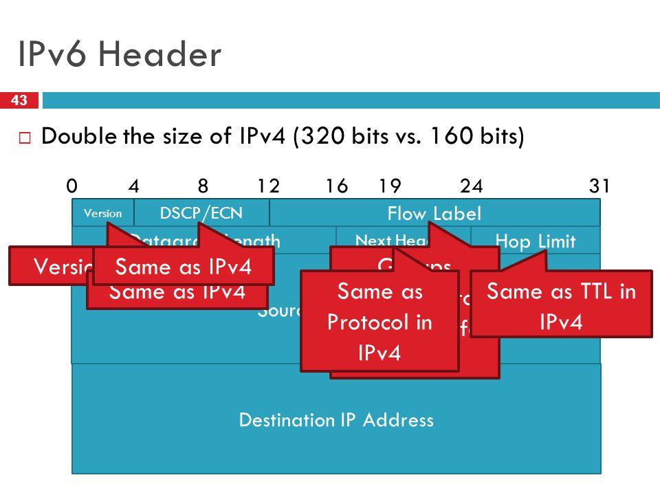 IPv6 Header 43  Double the size of IPv4 (320 bits vs. 160 bits) Version DSCP/ECN Flow Label 081624314 12 19 Datagram Length Next Header Hop Limit Sou