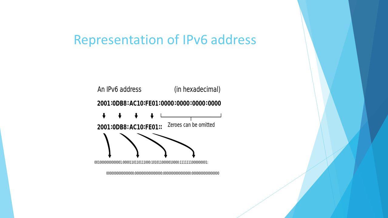 Representation of IPv6 address