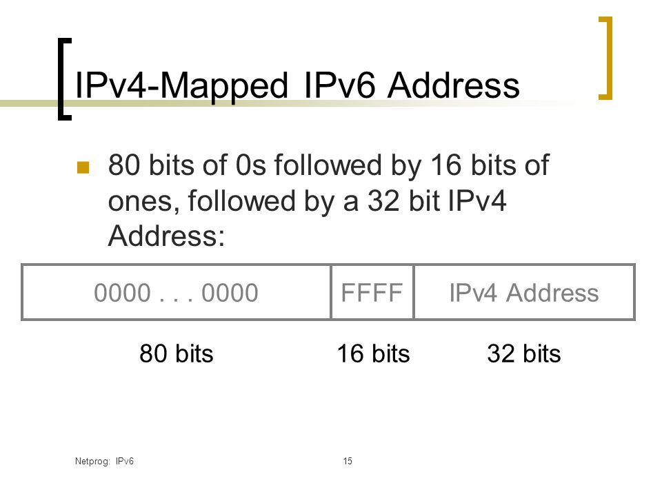 Netprog: IPv615 IPv4-Mapped IPv6 Address 80 bits of 0s followed by 16 bits of ones, followed by a 32 bit IPv4 Address: 0000...