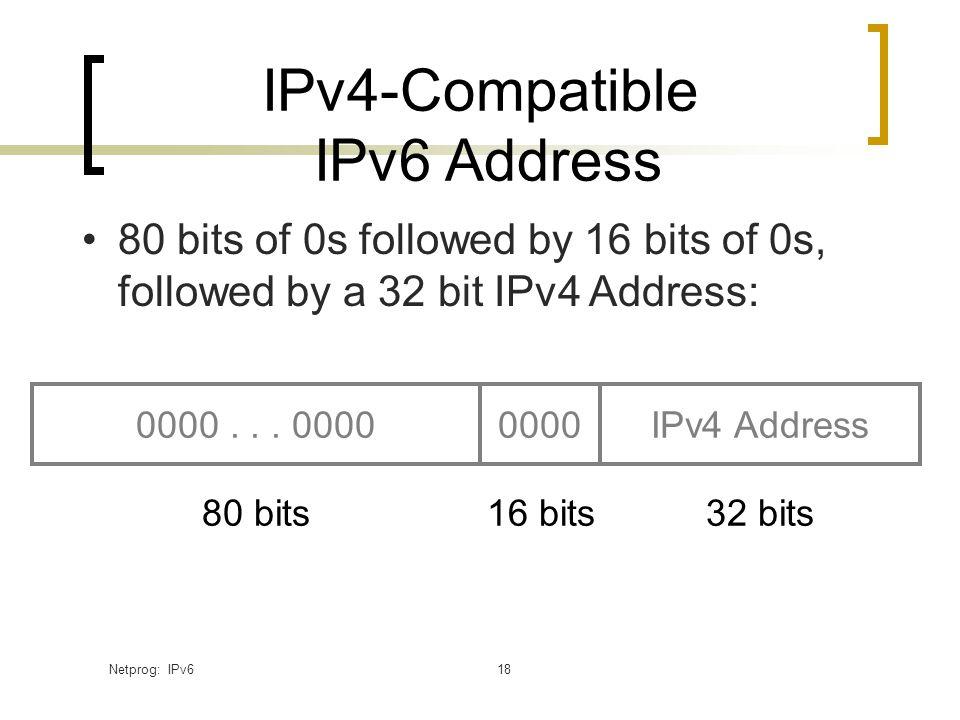 Netprog: IPv618 IPv4-Compatible IPv6 Address 0000... 0000IPv4 Address0000 80 bits32 bits16 bits 80 bits of 0s followed by 16 bits of 0s, followed by a