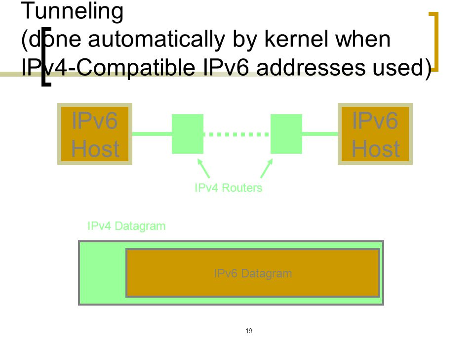 19 Tunneling (done automatically by kernel when IPv4-Compatible IPv6 addresses used) IPv6 Host IPv6 Host IPv4 Routers IPv6 Datagram IPv4 Datagram