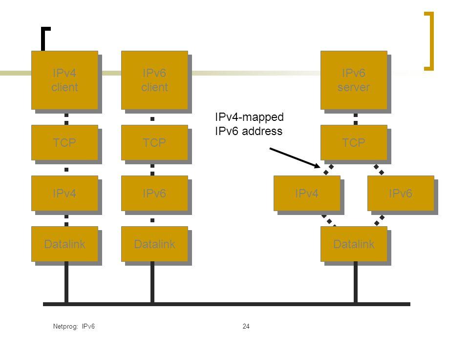 Netprog: IPv624 IPv4 client IPv4 client TCP IPv4 Datalink IPv6 client IPv6 client TCP IPv6 Datalink IPv6 server IPv6 server TCP Datalink IPv4 IPv6 IPv4-mapped IPv6 address