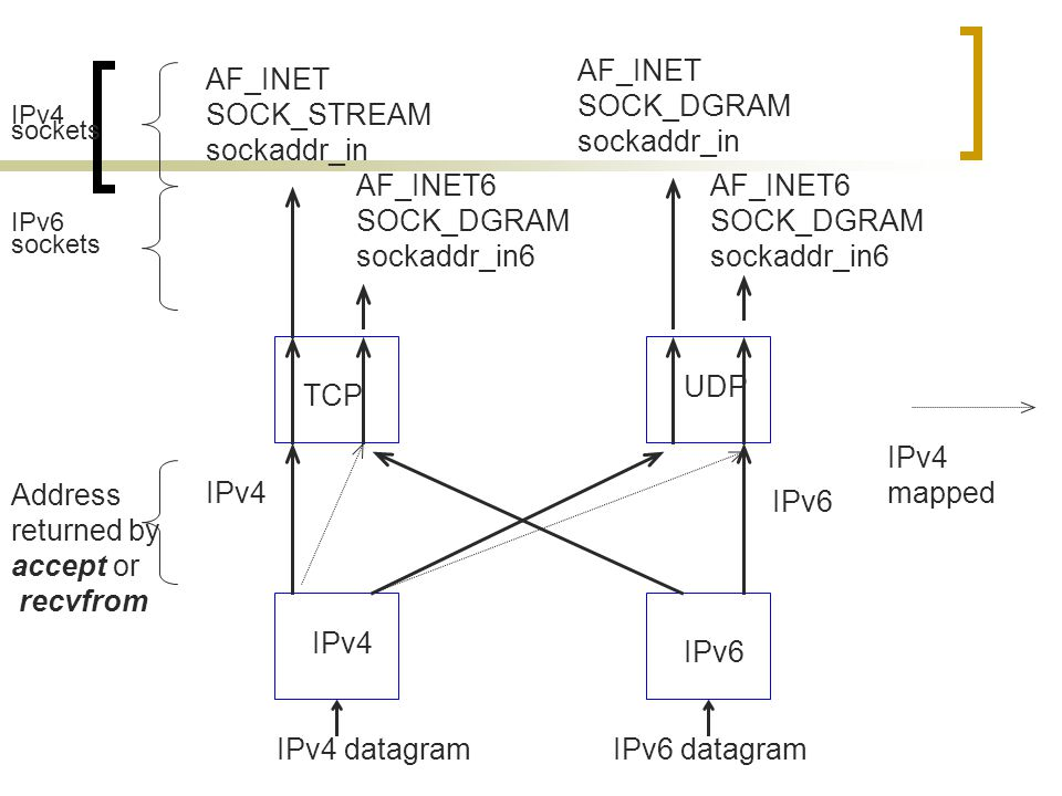 IPv4 datagramIPv6 datagram AF_INET SOCK_STREAM sockaddr_in AF_INET SOCK_DGRAM sockaddr_in AF_INET6 SOCK_DGRAM sockaddr_in6 AF_INET6 SOCK_DGRAM sockaddr_in6 TCP IPv4 IPv6 UDP IPv4 sockets IPv6 sockets Address returned by accept or recvfrom IPv6 IPv4 IPv4 mapped