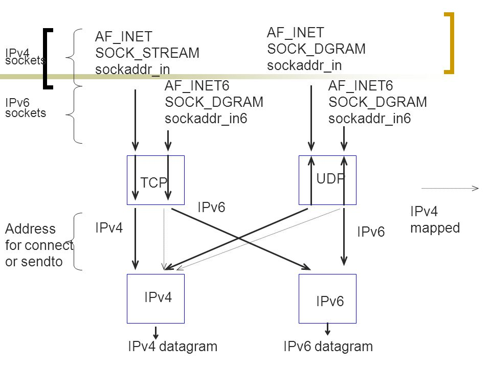 IPv4 datagramIPv6 datagram AF_INET SOCK_STREAM sockaddr_in AF_INET SOCK_DGRAM sockaddr_in AF_INET6 SOCK_DGRAM sockaddr_in6 AF_INET6 SOCK_DGRAM sockaddr_in6 TCP IPv4 IPv6 UDP IPv4 sockets IPv6 sockets Address for connect or sendto IPv6 IPv4 IPv4 mapped IPv6