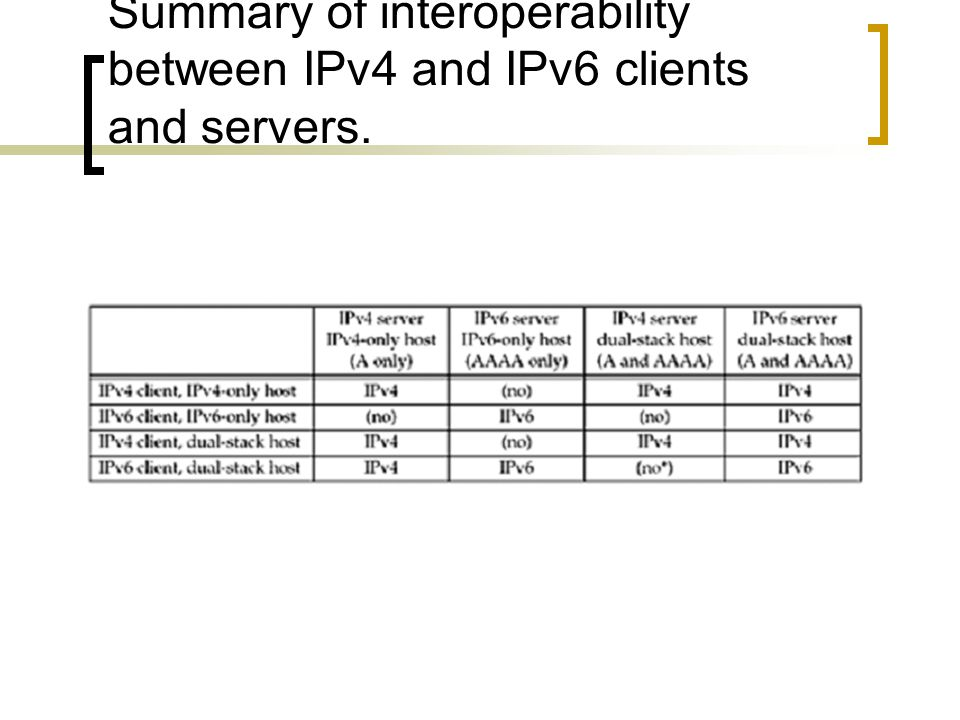 Summary of interoperability between IPv4 and IPv6 clients and servers.