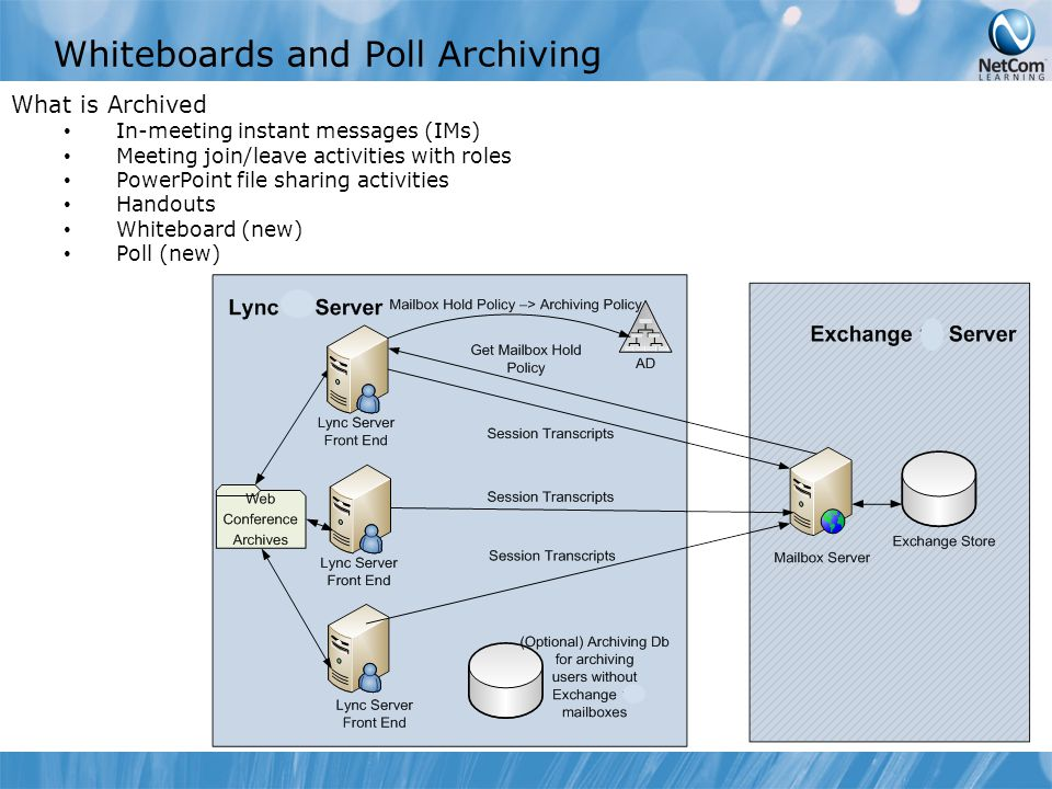 Whiteboards and Poll Archiving What is Archived In-meeting instant messages (IMs) Meeting join/leave activities with roles PowerPoint file sharing activities Handouts Whiteboard (new) Poll (new)