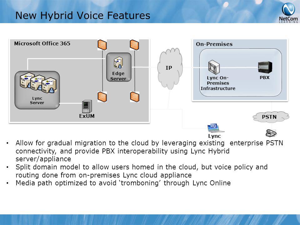 New Hybrid Voice Features Lync Server Lync On- Premises Infrastructure On-Premises PSTN Microsoft Office 365 Edge Server IP Lync PBX ExUM Allow for gr
