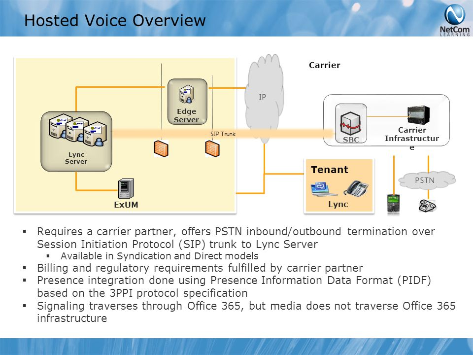 Hosted Voice Overview SBC Carrier Infrastructur e Carrier Tenant PSTN Edge Server IP SIP Trunk Lync ExUM Lync Server  Requires a carrier partner, offers PSTN inbound/outbound termination over Session Initiation Protocol (SIP) trunk to Lync Server  Available in Syndication and Direct models  Billing and regulatory requirements fulfilled by carrier partner  Presence integration done using Presence Information Data Format (PIDF) based on the 3PPI protocol specification  Signaling traverses through Office 365, but media does not traverse Office 365 infrastructure