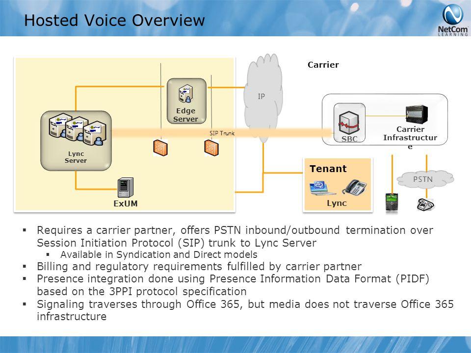 Hosted Voice Overview SBC Carrier Infrastructur e Carrier Tenant PSTN Edge Server IP SIP Trunk Lync ExUM Lync Server  Requires a carrier partner, off
