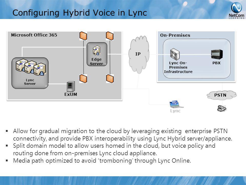 Configuring Hybrid Voice in Lync Lync Server Lync On- Premises Infrastructure On-Premises PSTN Microsoft Office 365 Edge Server IP Lync PBX ExUM  Allow for gradual migration to the cloud by leveraging existing enterprise PSTN connectivity, and provide PBX interoperability using Lync Hybrid server/appliance.