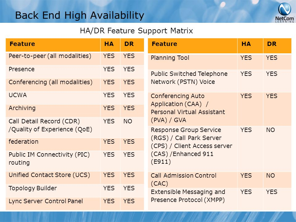 Back End High Availability FeatureHADR Peer-to-peer (all modalities)YES PresenceYES Conferencing (all modalities)YES UCWAYES ArchivingYES Call Detail