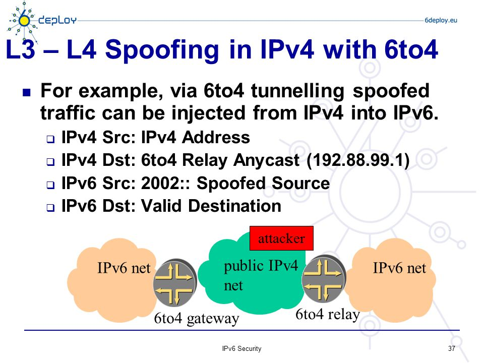 L3 – L4 Spoofing in IPv4 with 6to4 For example, via 6to4 tunnelling spoofed traffic can be injected from IPv4 into IPv6.  IPv4 Src: IPv4 Address  IP