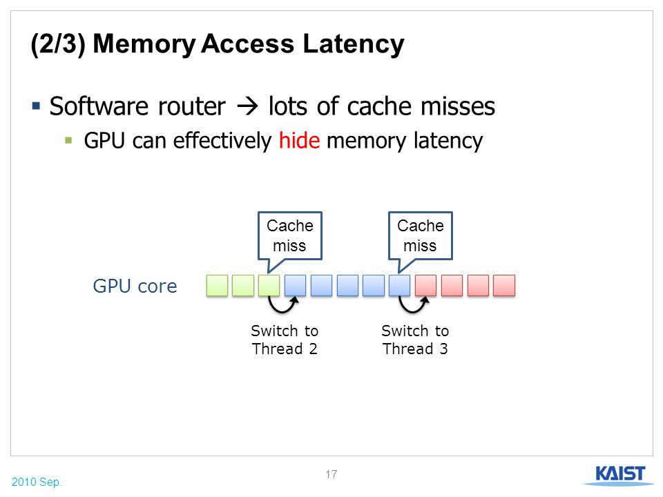 2010 Sep. (2/3) Memory Access Latency  Software router  lots of cache misses  GPU can effectively hide memory latency 17 GPU core Cache miss Switch