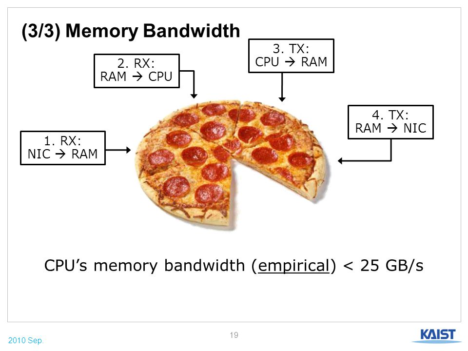 2010 Sep. (3/3) Memory Bandwidth 19 CPU's memory bandwidth (empirical) < 25 GB/s 4. TX: RAM  NIC 3. TX: CPU  RAM 2. RX: RAM  CPU 1. RX: NIC  RAM