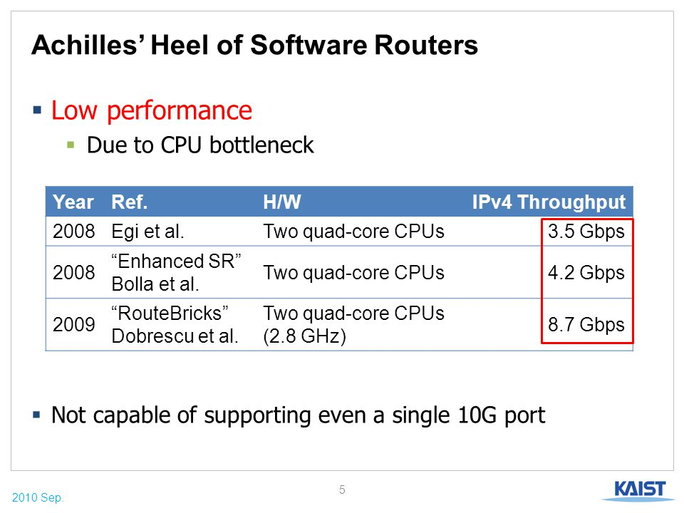 2010 Sep. Achilles' Heel of Software Routers  Low performance  Due to CPU bottleneck 5 YearRef.H/WIPv4 Throughput 2008Egi et al.Two quad-core CPUs3.