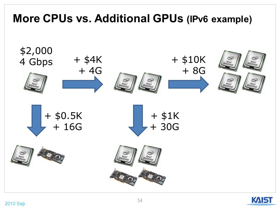 2010 Sep. More CPUs vs. Additional GPUs (IPv6 example) 54 $2,000 4 Gbps + $0.5K + 16G + $4K + 4G + $10K + 8G + $1K + 30G