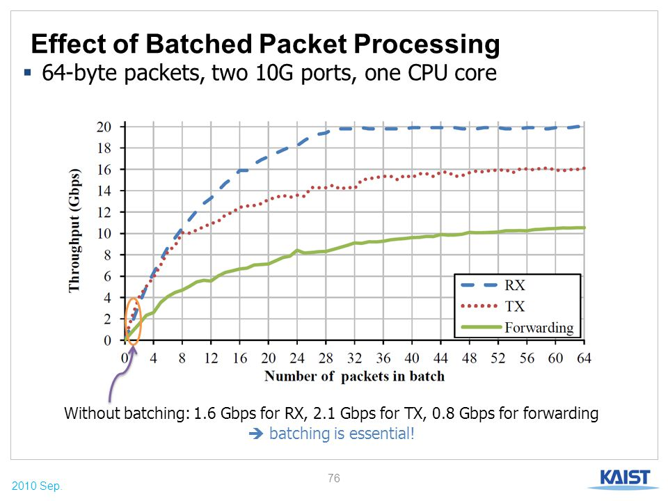 2010 Sep. Effect of Batched Packet Processing 76  64-byte packets, two 10G ports, one CPU core Without batching: 1.6 Gbps for RX, 2.1 Gbps for TX, 0.