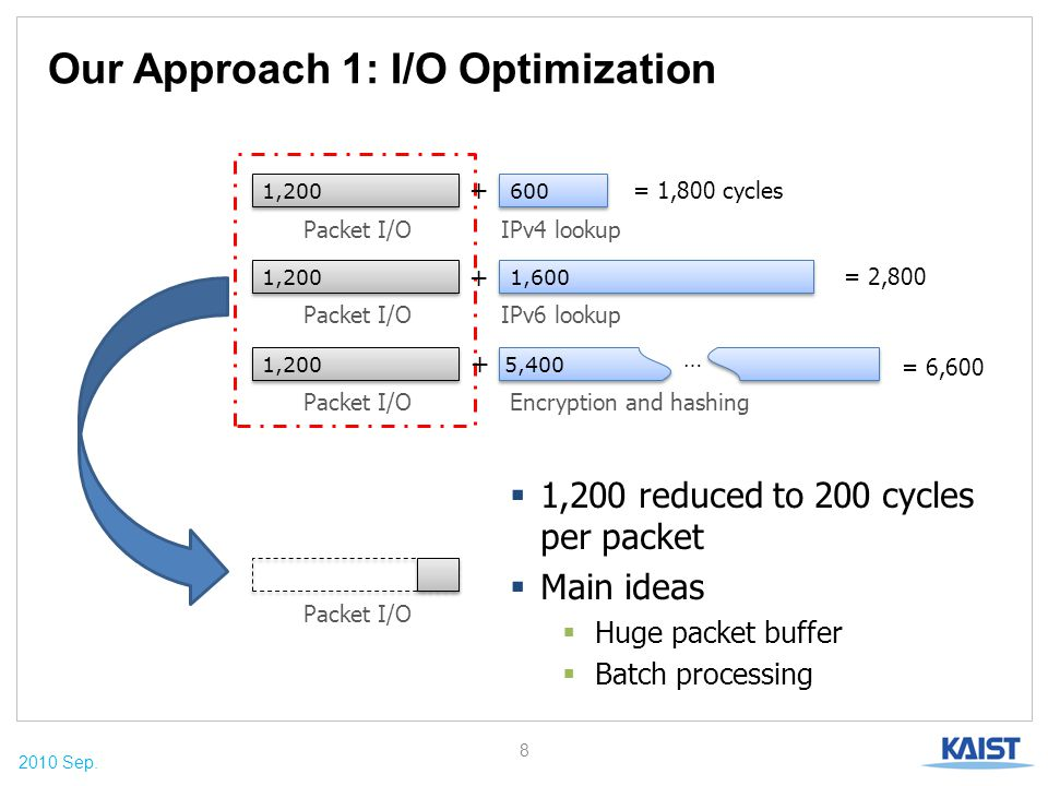 2010 Sep. Our Approach 1: I/O Optimization 8 Packet I/O  1,200 reduced to 200 cycles per packet  Main ideas  Huge packet buffer  Batch processing