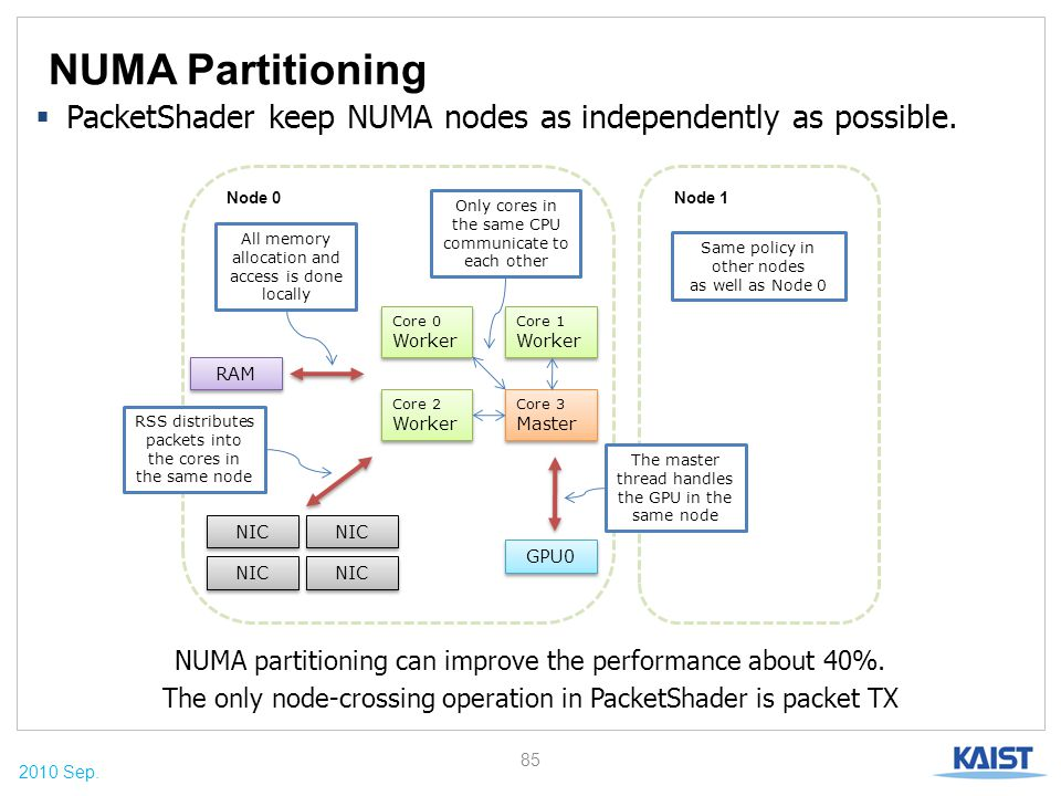 2010 Sep. NUMA Partitioning NUMA partitioning can improve the performance about 40%. The only node-crossing operation in PacketShader is packet TX 85