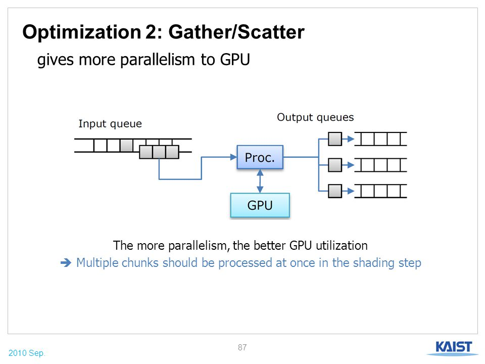 2010 Sep. Optimization 2: Gather/Scatter 87 gives more parallelism to GPU The more parallelism, the better GPU utilization  Multiple chunks should be