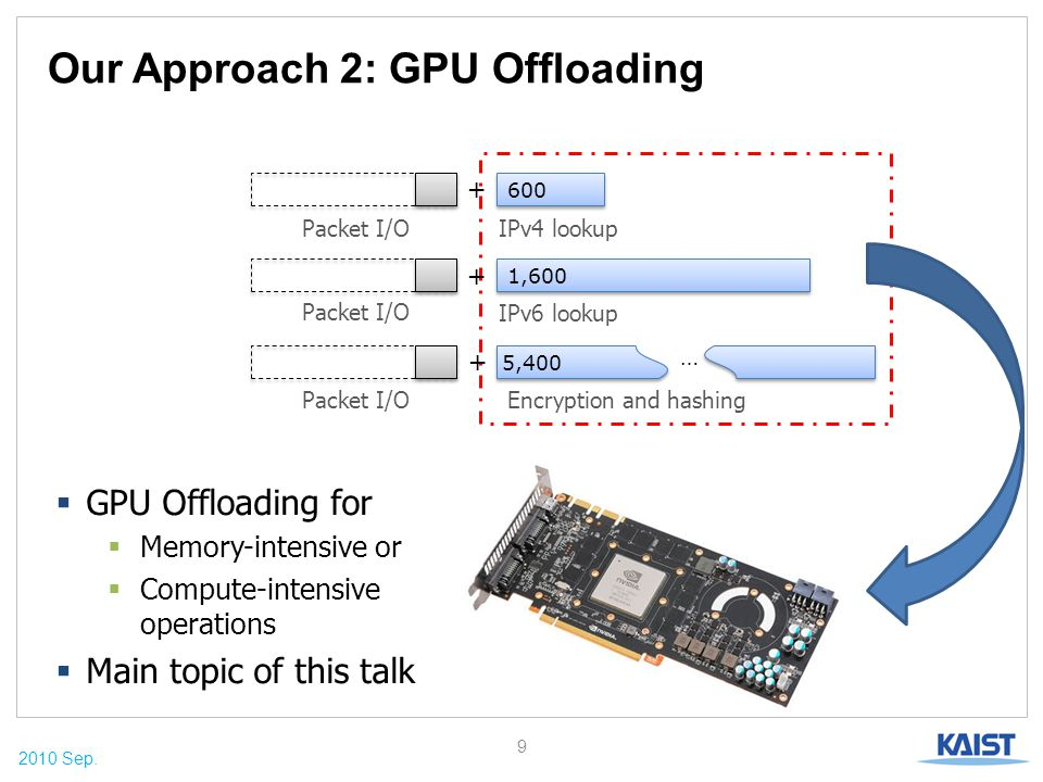 2010 Sep. Our Approach 2: GPU Offloading 9 Packet I/O  GPU Offloading for  Memory-intensive or  Compute-intensive operations  Main topic of this t