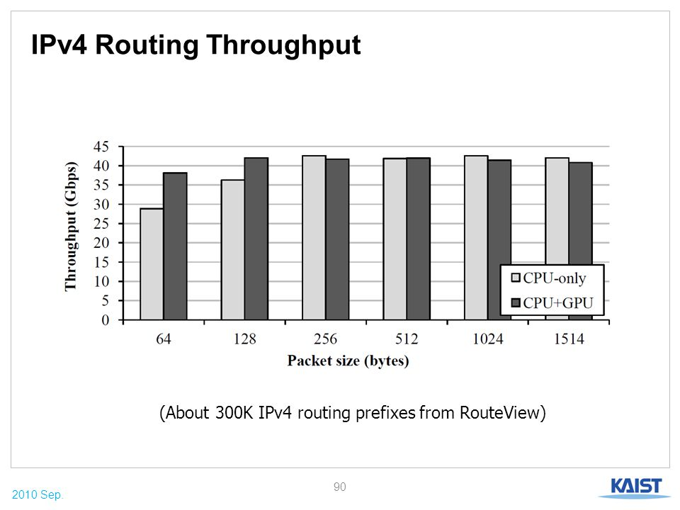 2010 Sep. IPv4 Routing Throughput 90 (About 300K IPv4 routing prefixes from RouteView)
