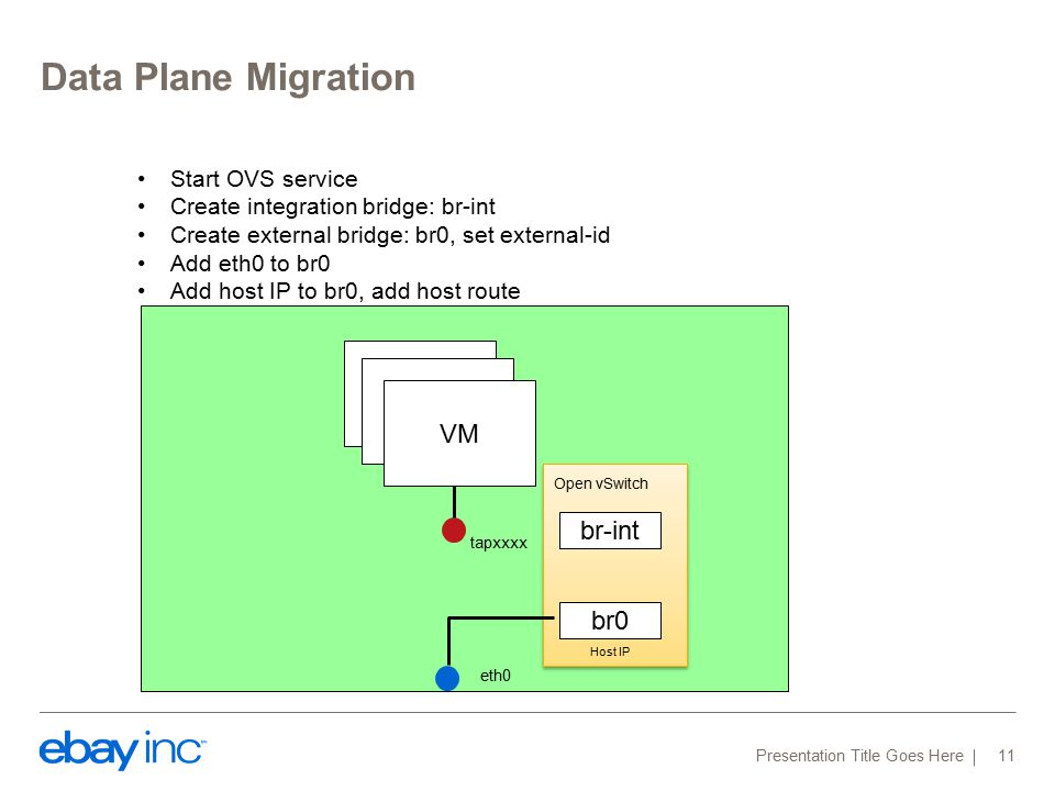 Data Plane Migration Presentation Title Goes Here 11 VM eth0 Open vSwitch VM Start OVS service Create integration bridge: br-int Create external bridge: br0, set external-id Add eth0 to br0 Add host IP to br0, add host route br-int br0 Host IP tapxxxx