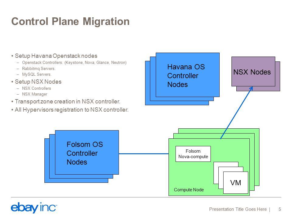 Control Plane Migration Setup Havana Openstack nodes –Openstack Controllers. (Keystone, Nova, Glance, Neutron) –Rabbitmq Servers. –MySQL Servers. Setu