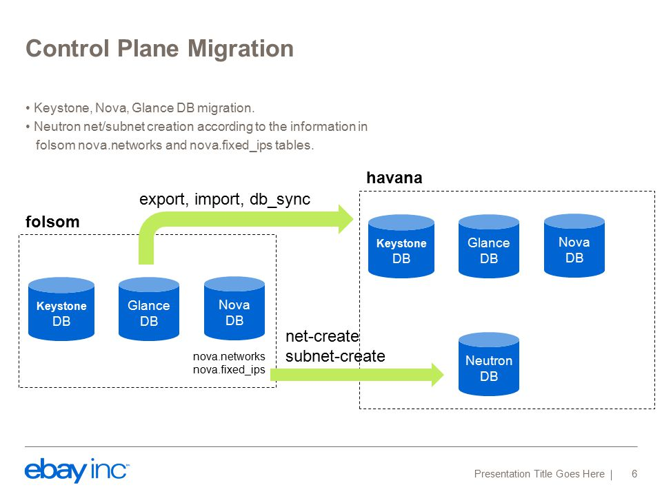Control Plane Migration Keystone, Nova, Glance DB migration. Neutron net/subnet creation according to the information in folsom nova.networks and nova