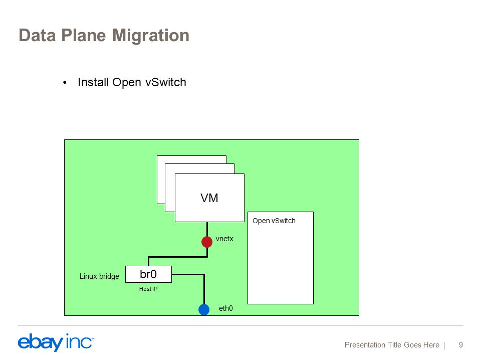 Data Plane Migration Presentation Title Goes Here 9 VM br0 vnetx eth0 Host IP Linux bridge Open vSwitch VM Install Open vSwitch