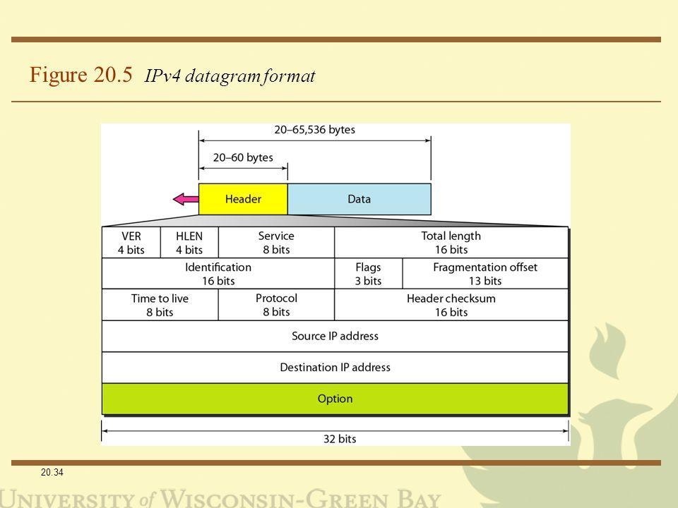 20.34 Figure 20.5 IPv4 datagram format