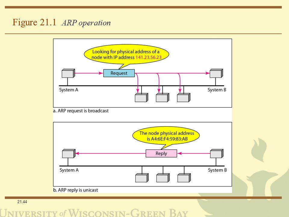 21.44 Figure 21.1 ARP operation