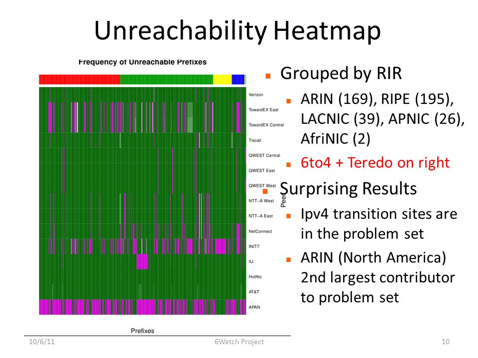 Unreachability Heatmap Grouped by RIR ARIN (169), RIPE (195), LACNIC (39), APNIC (26), AfriNIC (2) 6to4 + Teredo on right Surprising Results Ipv4 transition sites are in the problem set ARIN (North America) 2nd largest contributor to problem set 10/6/11106Watch Project