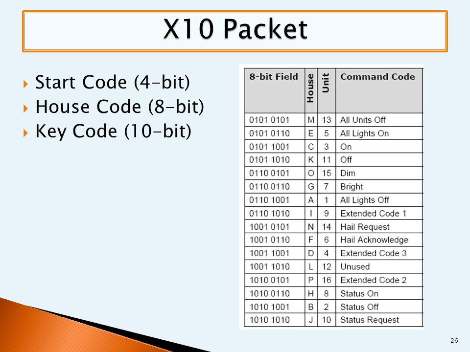  Start Code (4-bit)  House Code (8-bit)  Key Code (10-bit) 26