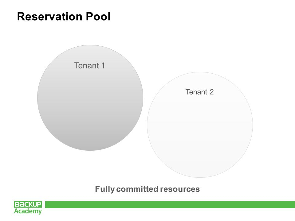 Reservation Pool