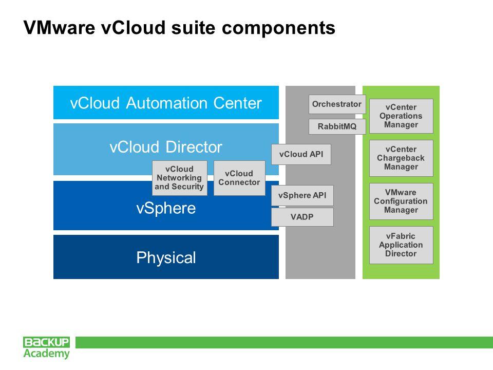 VMware vCloud suite components