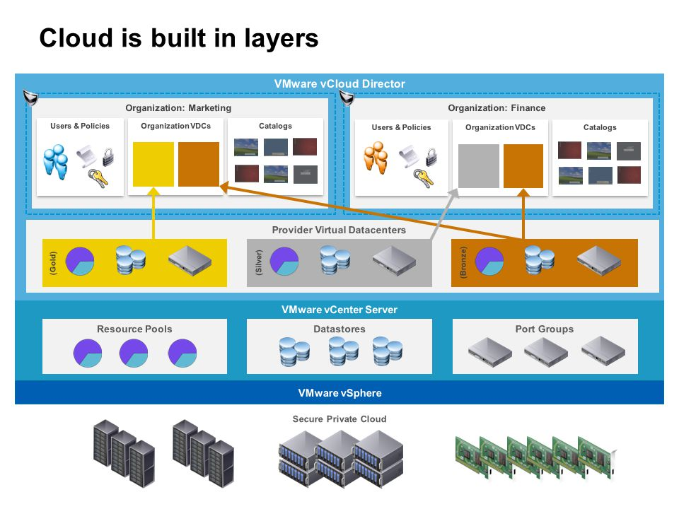 VMware vCloud Director Architecture Scalability  Horizontal scaling at both application and physical infrastructure layers  Add vCloud Director Server(s) as need increases Security  Hardened for availability on public internet  User permissions  Multi-tenancy Availability  Limit single points of failure … … Secure Clients Secure Clients