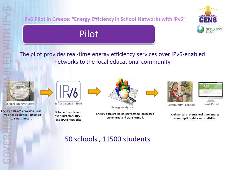 IPv6 Pilot in Greece: Energy Efficiency in School Networks with IPv6 Pilot The pilot provides real-time energy efficiency services over IPv6-enabled networks to the local educational community Energy data are recorded using IPv6 enabled devices attached to smart meters Data are transferred over dual stack (IPv4 and IPv6) networks Web portal presents real time energy consumption data and statistics Energy data are being aggregated, processed structured and transformed.