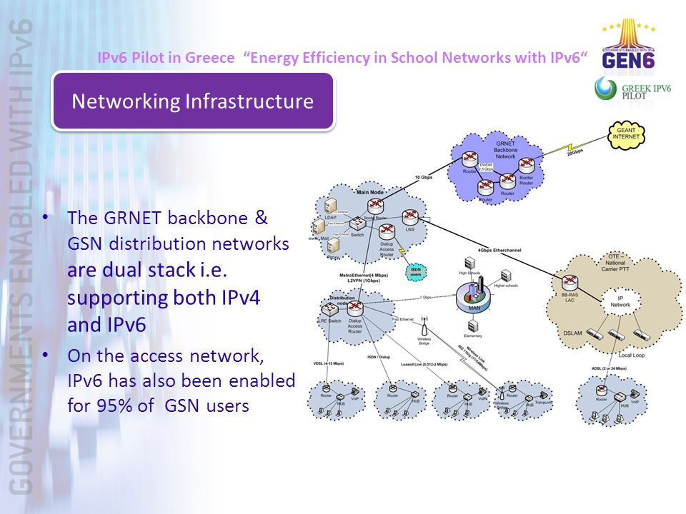 IPv6 Pilot in Greece Energy Efficiency in School Networks with IPv6 The GRNET backbone & GSN distribution networks are dual stack i.e.