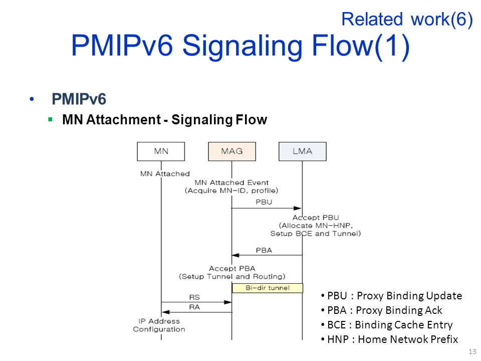 PMIPv6 Signaling Flow(1) PMIPv6  MN Attachment - Signaling Flow 13 Related work(6) PBU : Proxy Binding Update PBA : Proxy Binding Ack BCE : Binding Cache Entry HNP : Home Netwok Prefix